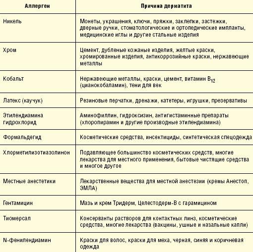 Наиболее распространенные причины аллергического контактного дерматита