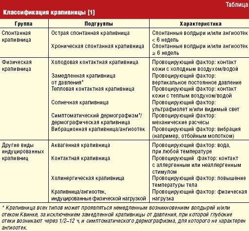 Холодовая крапивница: особенности диагностики и лечения | #10/10 ...