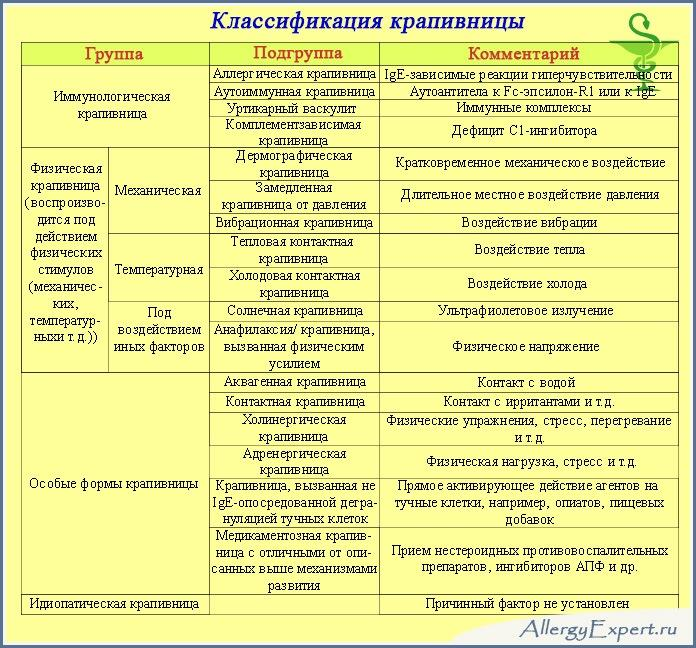 Крапивница: фото, симптомы и лечение, препараты для лечения ...