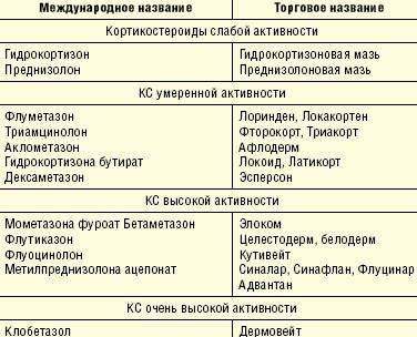 Классификация активности топических кортикостероидов